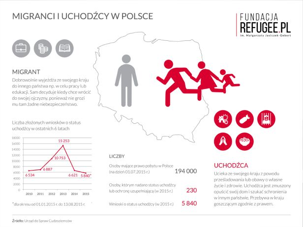 Migranci i uchodźcy w Polsce  Fundacja Refugee.pl